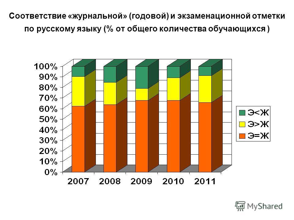 Соответствие «журнальной» (годовой) и экзаменационной отметки по русскому языку (% от общего количества обучающихся )