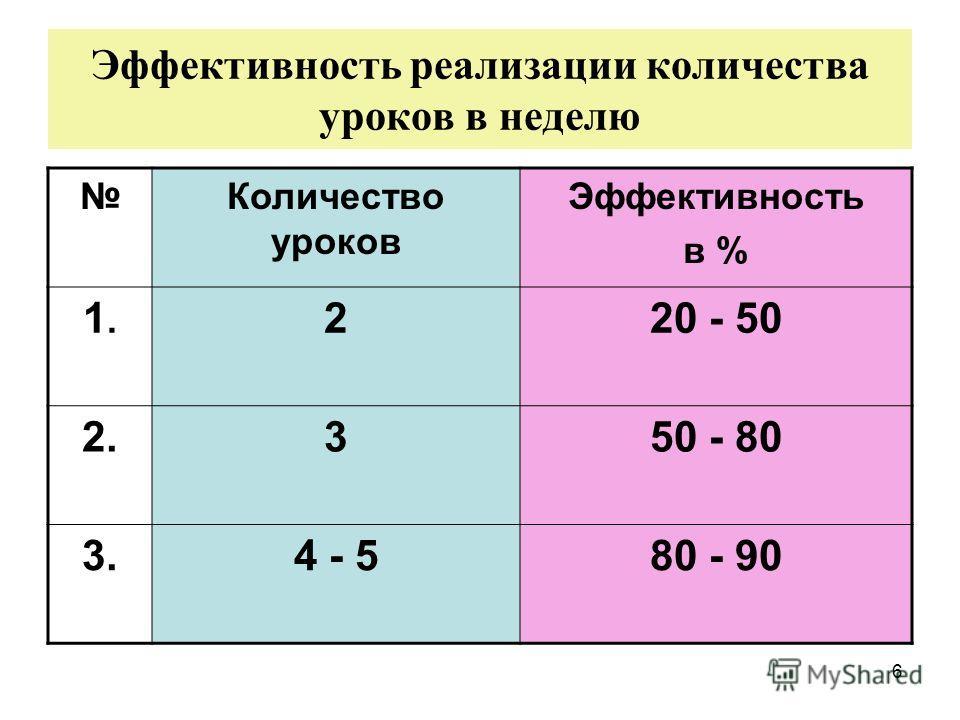 6 Эффективность реализации количества уроков в неделю Количество уроков Эффективность в % 1.1. 220 - 50 2.350 - 80 3.4 - 580 - 90