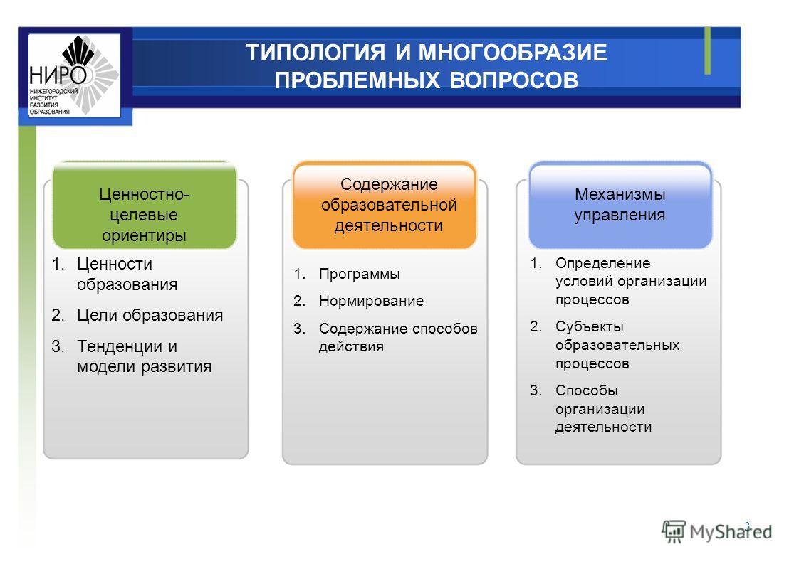 Ценностно- целевые ориентиры Содержание образовательной деятельности Механизмы управления 1.Ценности образования 2.Цели образования 3.Тенденции и модели развития 1.Программы 2.Нормирование 3.Содержание способов действия 1.Определение условий организа