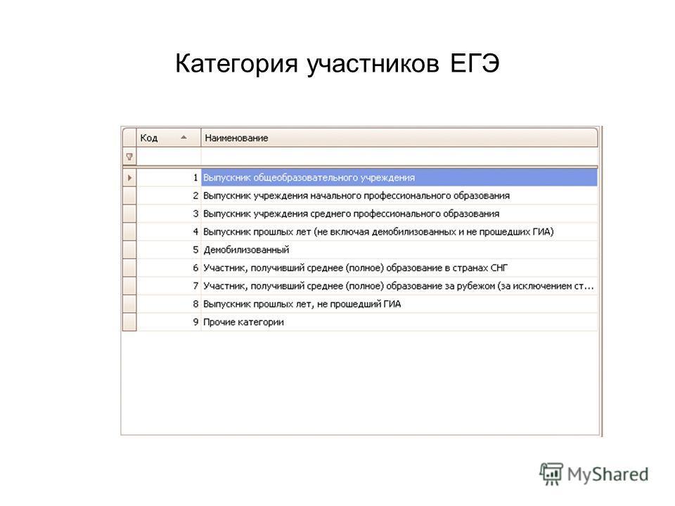 Категория участников ЕГЭ