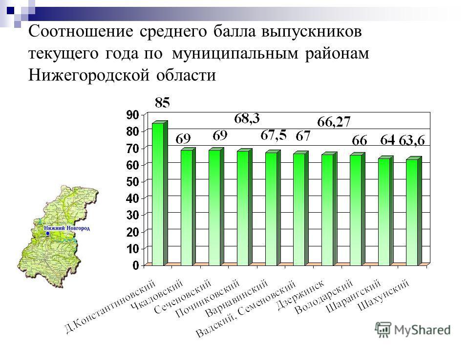 Соотношение среднего балла выпускников текущего года по муниципальным районам Нижегородской области