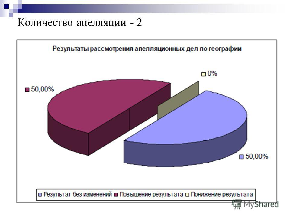 Количество апелляции - 2