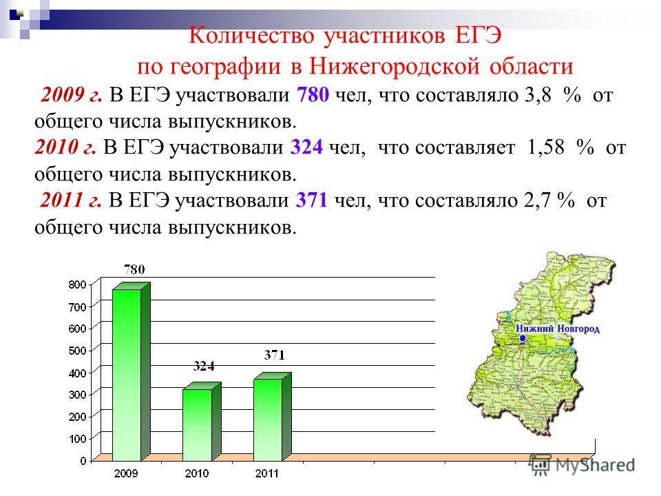 Количество участников ЕГЭ по географии в Нижегородской области 2009 г. В ЕГЭ участвовали 780 чел, что составляло 3,8 % от общего числа выпускников. 2010 г. В ЕГЭ участвовали 324 чел, что составляет 1,58 % от общего числа выпускников. 2011 г. В ЕГЭ уч