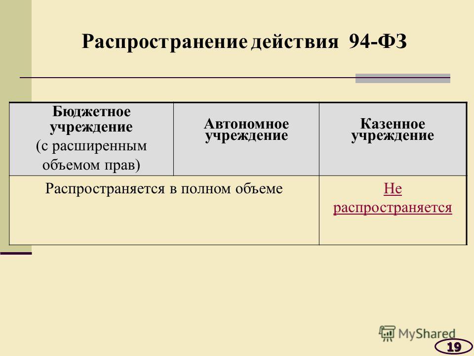 Бюджетное учреждение (с расширенным объемом прав) Автономное учреждение Казенное учреждение Распространяется в полном объемеНе распространяется 19 Распространение действия 94-ФЗ
