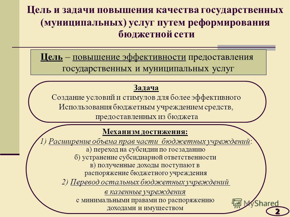Цель и задачи повышения качества государственных (муниципальных) услуг путем реформирования бюджетной сети 2 Механизм достижения: 1) Расширение объема прав части бюджетных учреждений: а) переход на субсидии по госзаданию б) устранение субсидиарной от