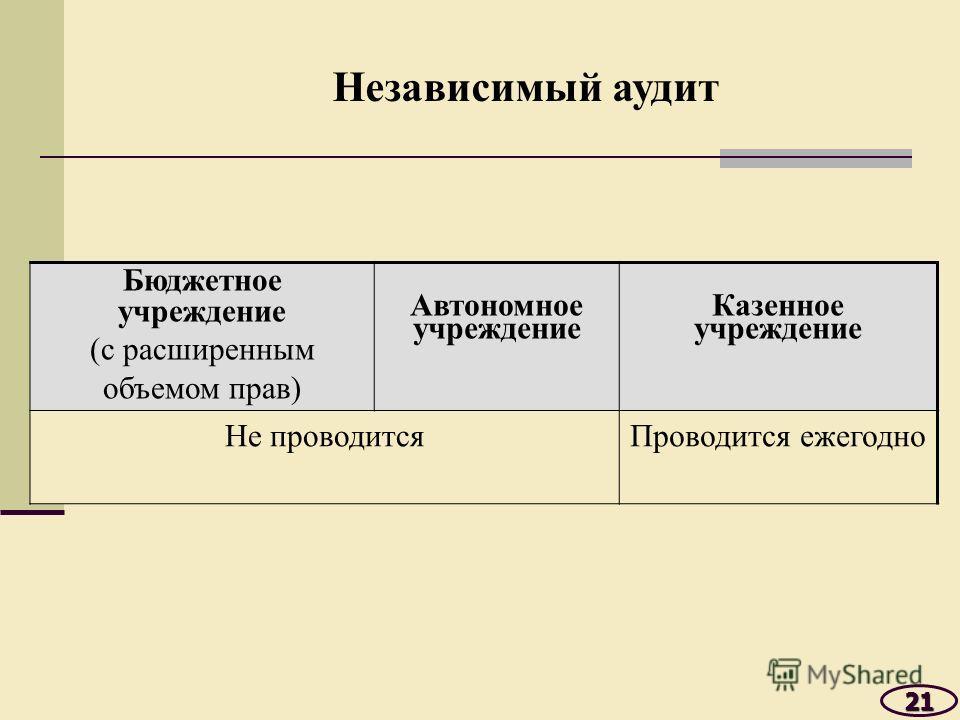 Бюджетное учреждение (с расширенным объемом прав) Автономное учреждение Казенное учреждение Не проводитсяПроводится ежегодно 21 Независимый аудит