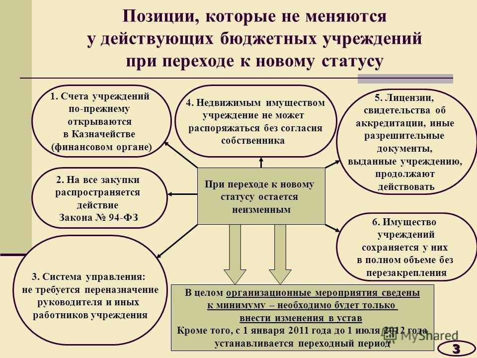Позиции, которые не меняются у действующих бюджетных учреждений при переходе к новому статусу3 При переходе к новому статусу остается неизменным 4. Недвижимым имуществом учреждение не может распоряжаться без согласия собственника 5. Лицензии, свидете