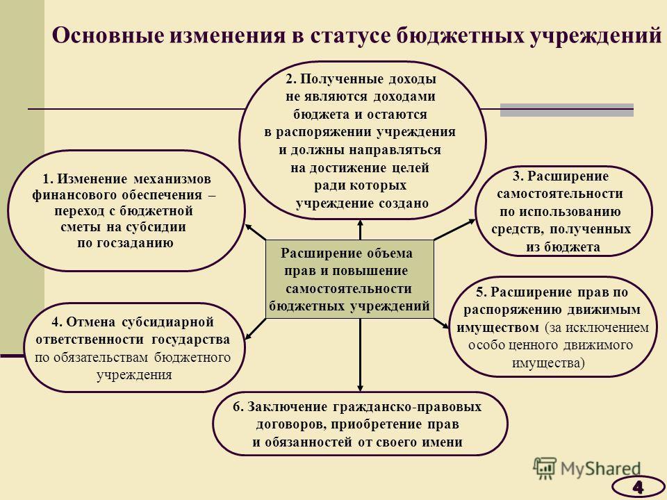 Основные изменения в статусе бюджетных учреждений 4 Расширение объема прав и повышение самостоятельности бюджетных учреждений 4. Отмена субсидиарной ответственности государства по обязательствам бюджетного учреждения 5. Расширение прав по распоряжени