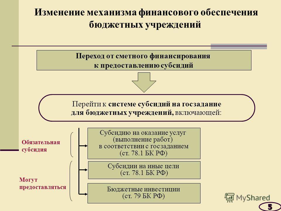 Изменение механизма финансового обеспечения бюджетных учреждений 5 Переход от сметного финансирования к предоставлению субсидий Перейти к системе субсидий на госзадание для бюджетных учреждений, включающей: Субсидию на оказание услуг (выполнение рабо