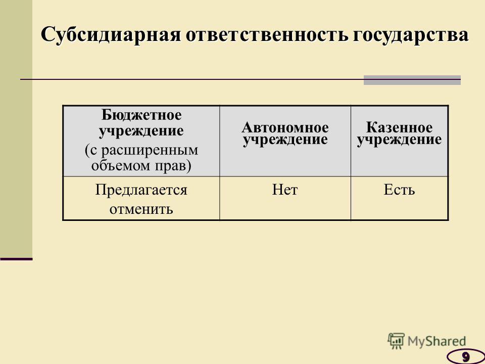 9 Бюджетное учреждение (с расширенным объемом прав) Автономное учреждение Казенное учреждение Предлагается отменить НетЕсть Субсидиарная ответственность государства