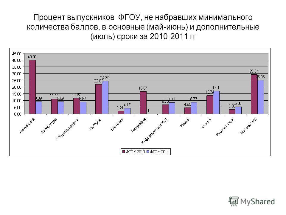 Процент выпускников ФГОУ, не набравших минимального количества баллов, в основные (май-июнь) и дополнительные (июль) сроки за 2010-2011 гг