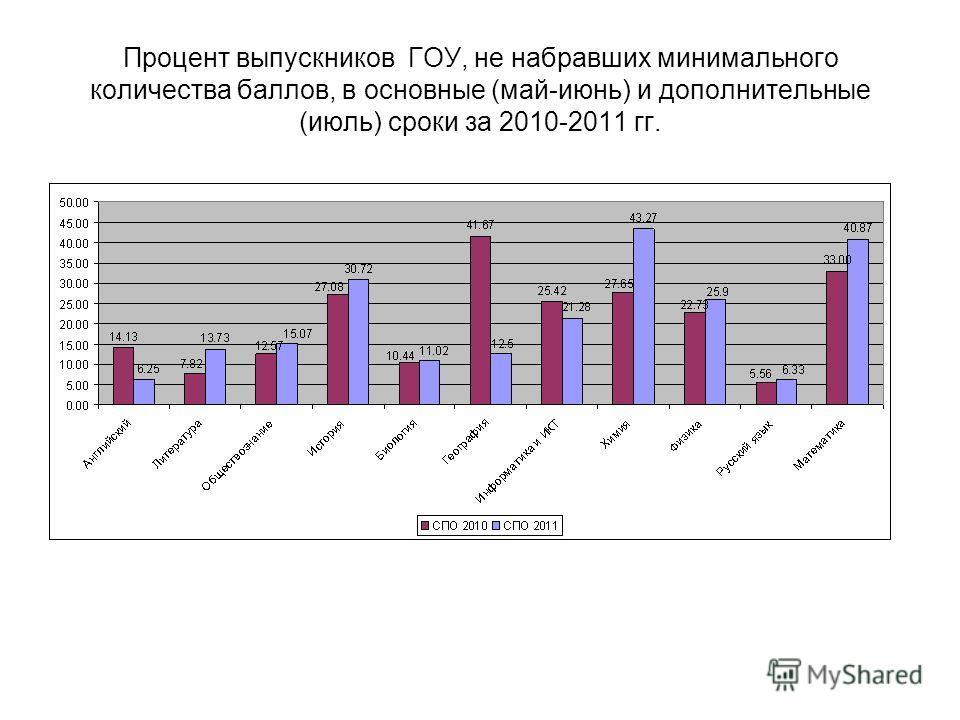 Процент выпускников ГОУ, не набравших минимального количества баллов, в основные (май-июнь) и дополнительные (июль) сроки за 2010-2011 гг.