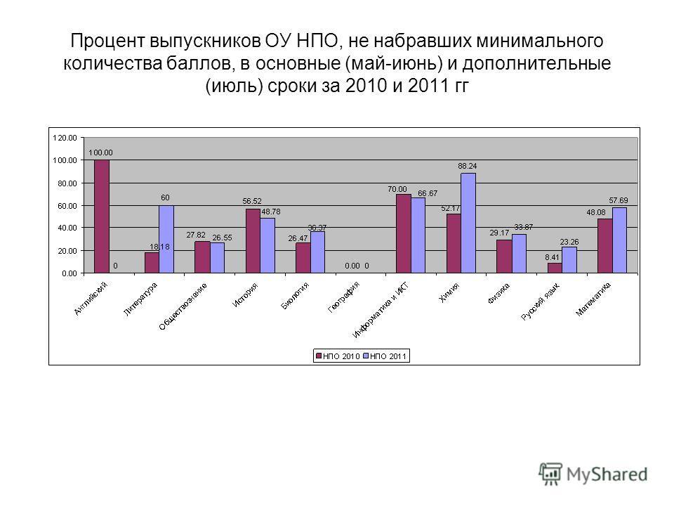 Процент выпускников ОУ НПО, не набравших минимального количества баллов, в основные (май-июнь) и дополнительные (июль) сроки за 2010 и 2011 гг