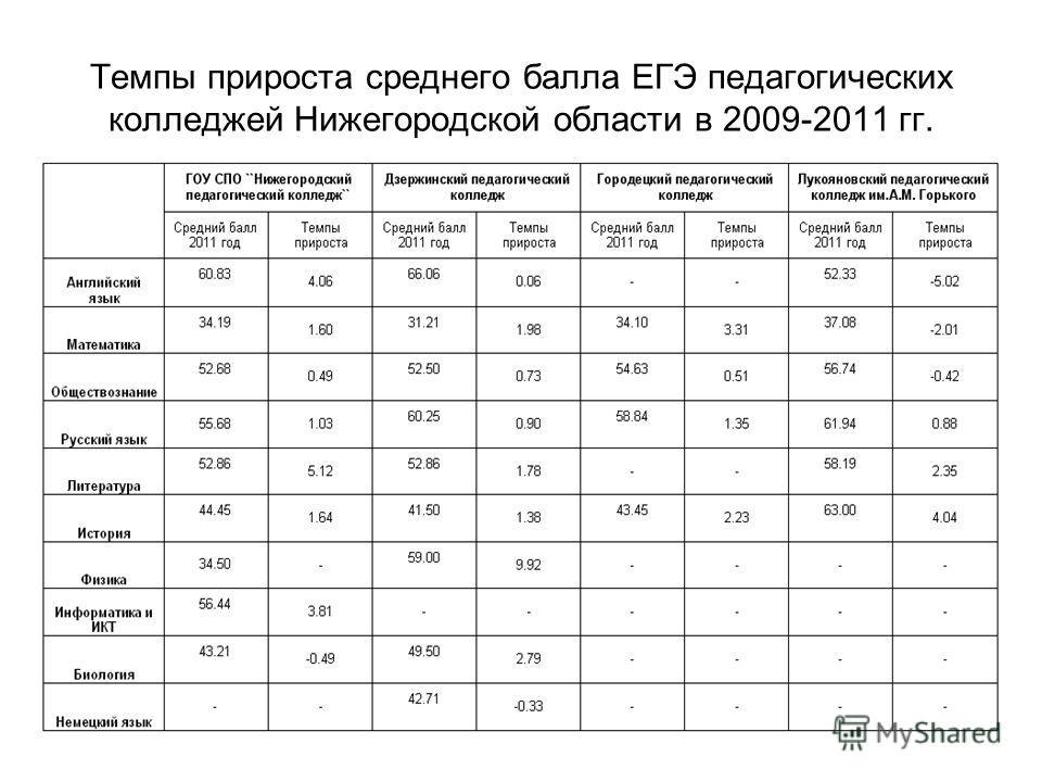 Темпы прироста среднего балла ЕГЭ педагогических колледжей Нижегородской области в 2009-2011 гг.