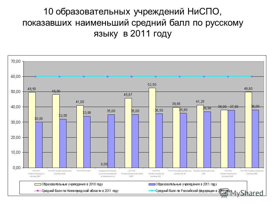 10 образовательных учреждений НиСПО, показавших наименьший средний балл по русскому языку в 2011 году