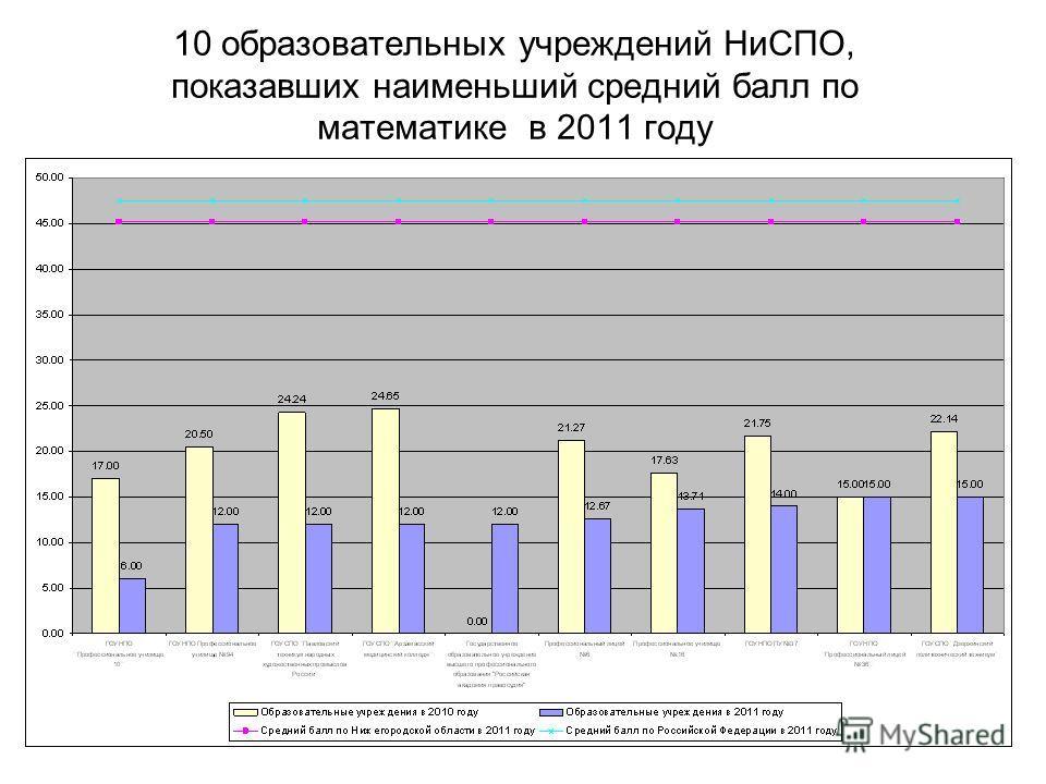 10 образовательных учреждений НиСПО, показавших наименьший средний балл по математике в 2011 году