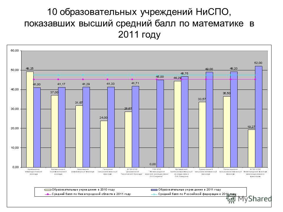 10 образовательных учреждений НиСПО, показавших высший средний балл по математике в 2011 году