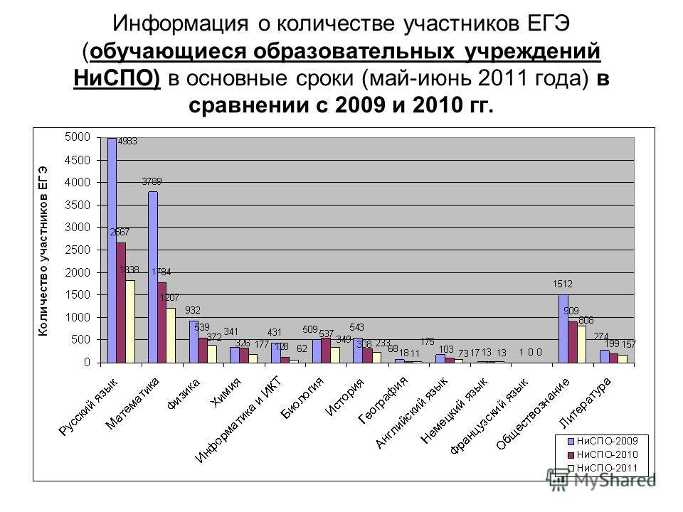 Информация о количестве участников ЕГЭ (обучающиеся образовательных учреждений НиСПО) в основные сроки (май-июнь 2011 года) в сравнении с 2009 и 2010 гг.
