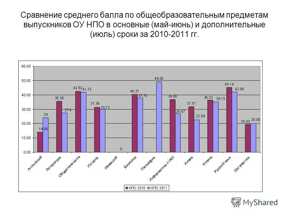 Сравнение среднего балла по общеобразовательным предметам выпускников ОУ НПО в основные (май-июнь) и дополнительные (июль) сроки за 2010-2011 гг.