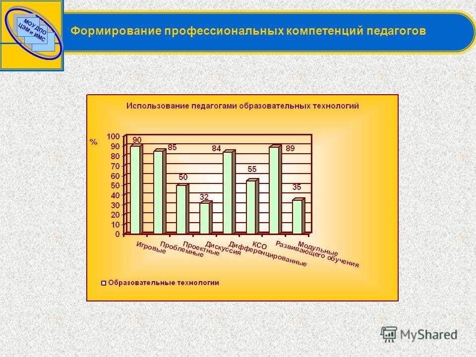 МОУ ДПО ЦЭМ и ИМС Формирование профессиональных компетенций педагогов