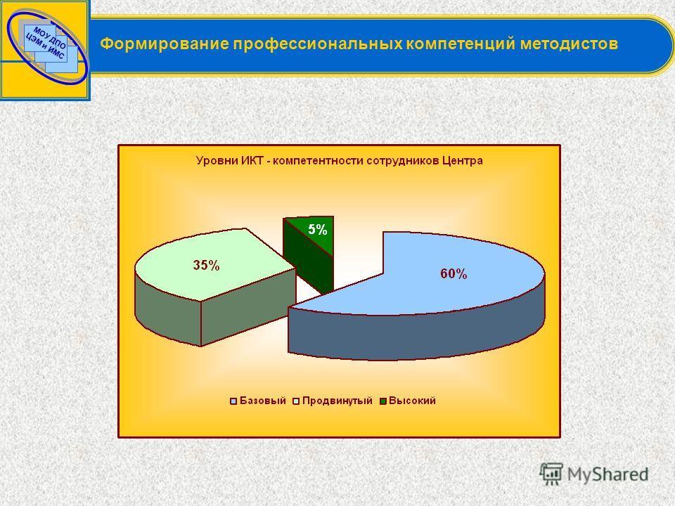 МОУ ДПО ЦЭМ и ИМС Формирование профессиональных компетенций методистов