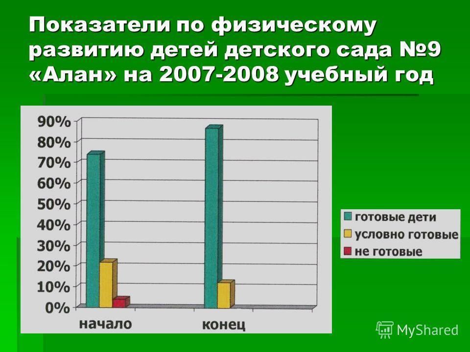 Показатели по физическому развитию детей детского сада 9 «Алан» на 2007-2008 учебный год