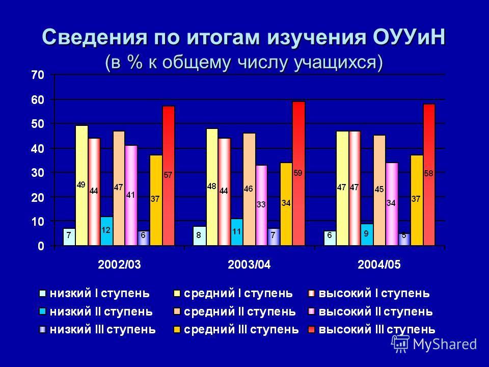 Сведения по итогам изучения ОУУиН (в % к общему числу учащихся)