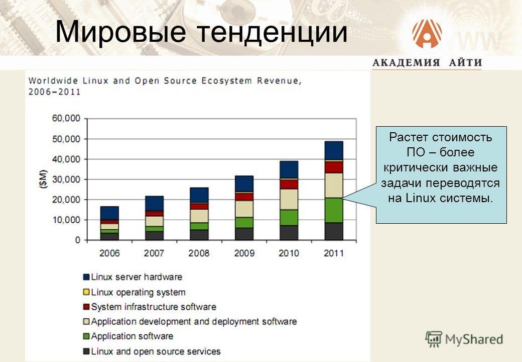 Мировые тенденции Растет стоимость ПО – более критически важные задачи переводятся на Linux системы.