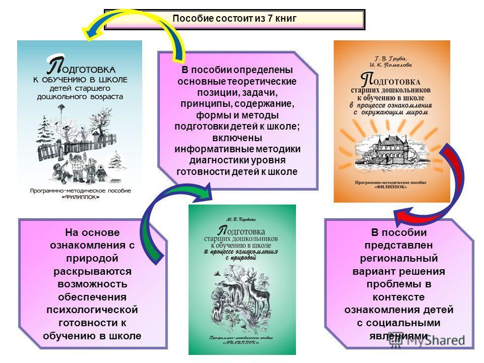 В пособии представлен региональный вариант решения проблемы в контексте ознакомления детей с социальными явлениями В пособии определены основные теоретические позиции, задачи, принципы, содержание, формы и методы подготовки детей к школе; включены ин