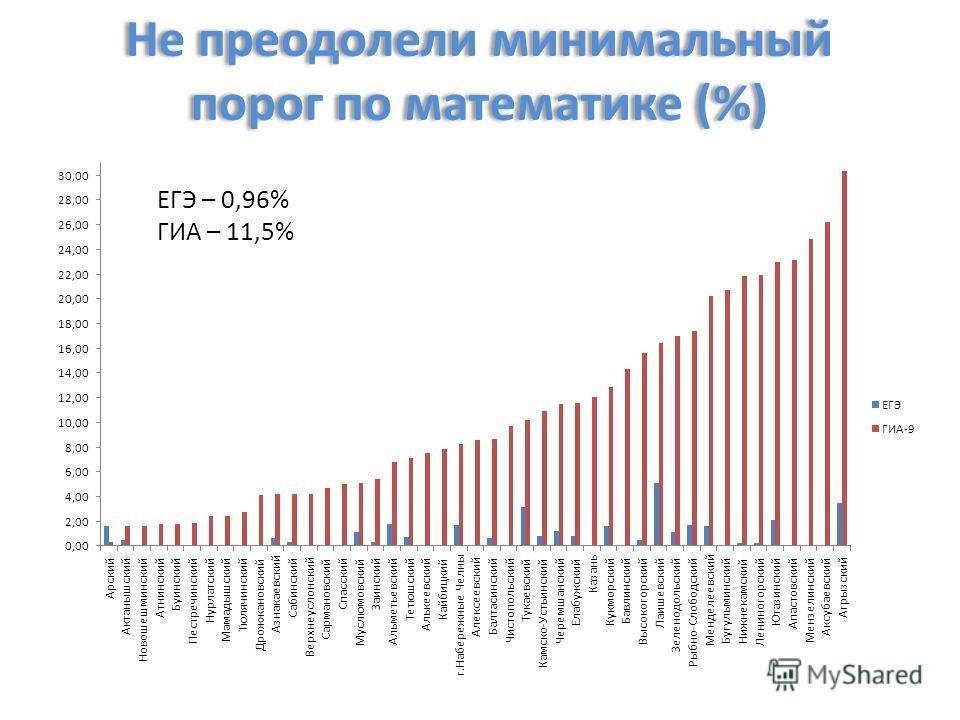 Не преодолели минимальный порог по математике (%) ЕГЭ – 0,96% ГИА – 11,5%