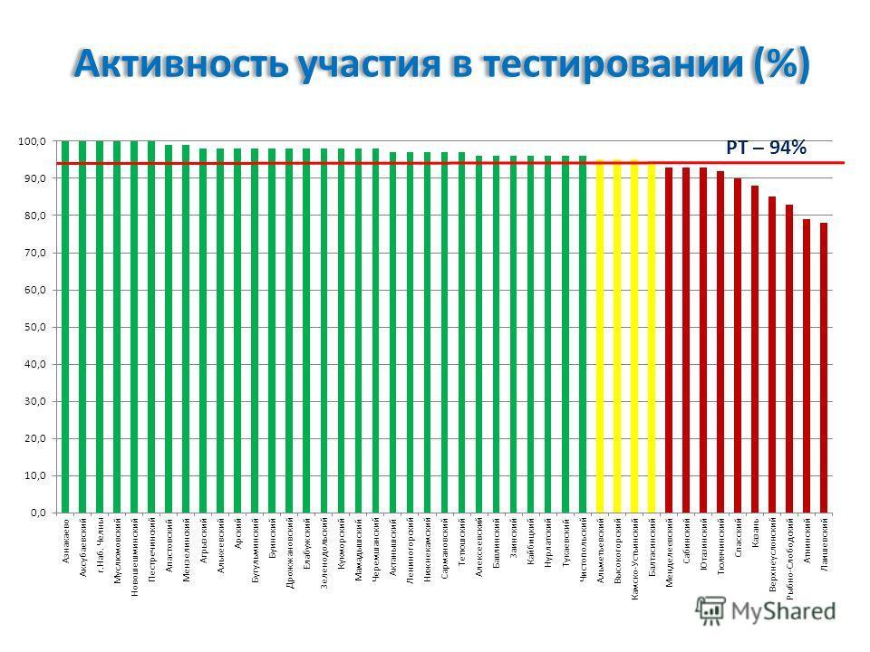 Активность участия в тестировании (%) РТ – 94%