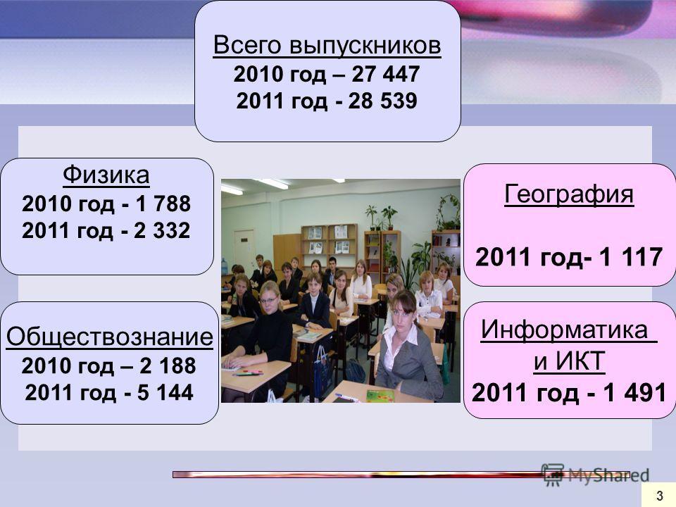 3 Всего выпускников 2010 год – 27 447 2011 год - 28 539 География 2011 год- 1 117 Обществознание 2010 год – 2 188 2011 год - 5 144 Физика 2010 год - 1 788 2011 год - 2 332 Информатика и ИКТ 2011 год - 1 491