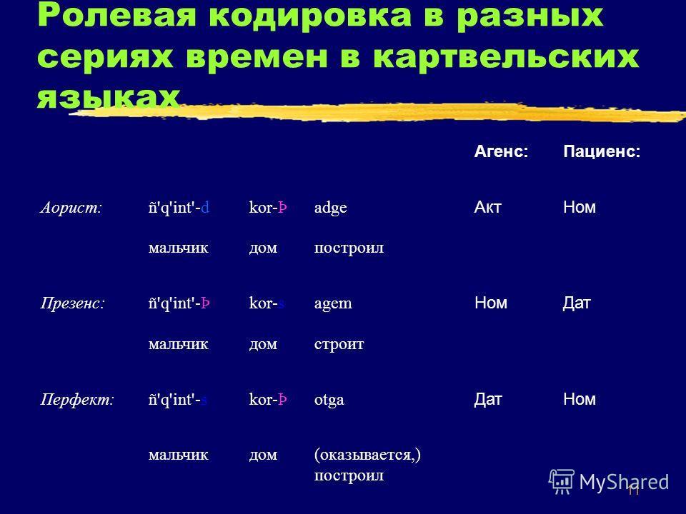 11 Ролевая кодировка в разных сериях времен в картвельских языках Агенс:Пациенс: Аорист: ñ'q'int'-dkor-ÞadgeАктНом мальчикдомпостроил Презенс: ñ'q'int'-Þkor-sagemНомДат мальчикдомстроит Перфект: ñ'q'int'-skor-ÞotgaДатНом мальчикдом(оказывается,) пост