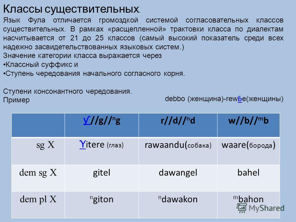 Классы существительных. Язык Фула отличается громоздкой системой согласовательных классов существительных. В рамках «расщепленной» трактовки класса по диалектам насчитывается от 21 до 25 классов (самый высокий показатель среди всех надежно засвидетел