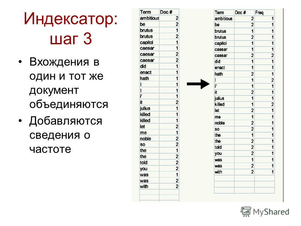 Индексатор: шаг 3 Вхождения в один и тот же документ объединяются Добавляются сведения о частоте
