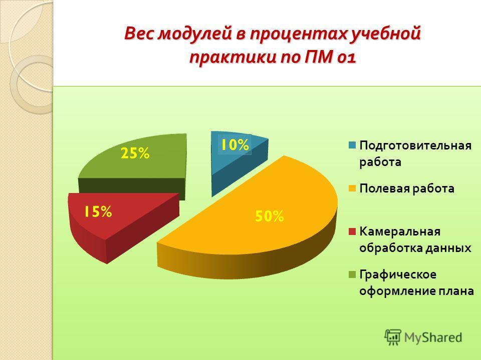 Вес модулей в процентах учебной практики по ПМ 01