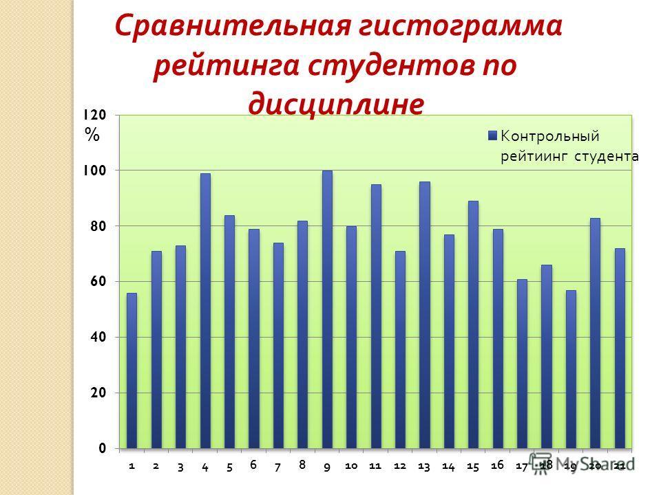 Сравнительная гистограмма рейтинга студентов по дисциплине %