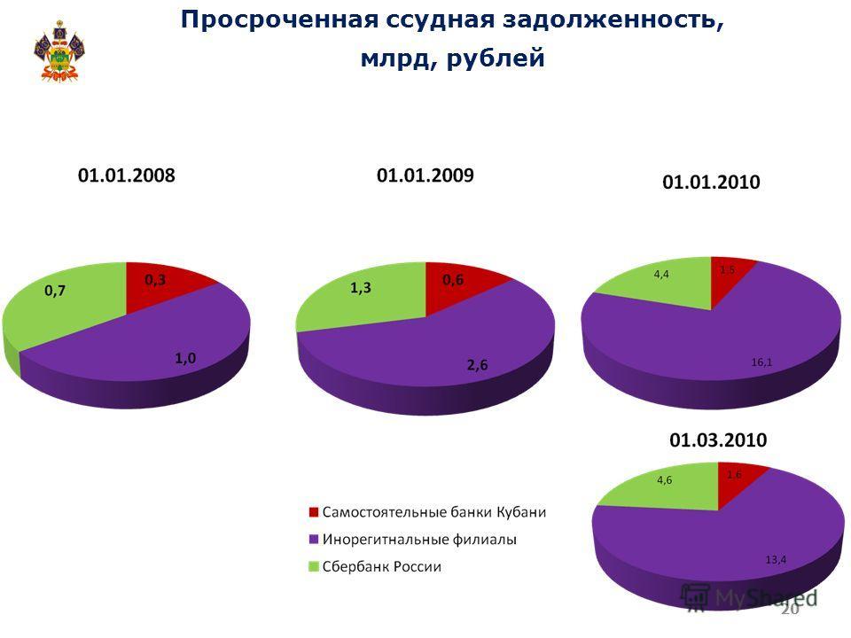 Просроченная ссудная задолженность, млрд, рублей 20