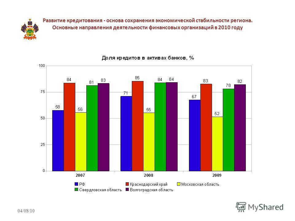 Развитие кредитования - основа сохранения экономической стабильности региона. Основные направления деятельности финансовых организаций в 2010 году 04/08/10