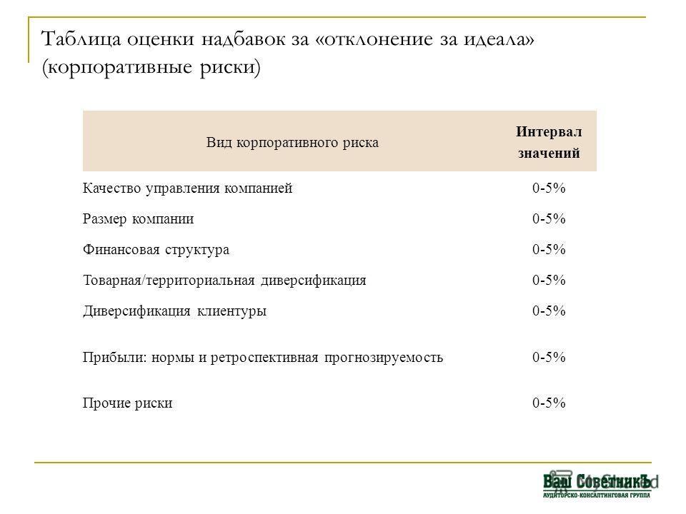 Таблица оценки надбавок за «отклонение за идеала» (корпоративные риски) Вид корпоративного риска Интервал значений Качество управления компанией0-5% Размер компании0-5% Финансовая структура0-5% Товарная/территориальная диверсификация0-5% Диверсификац