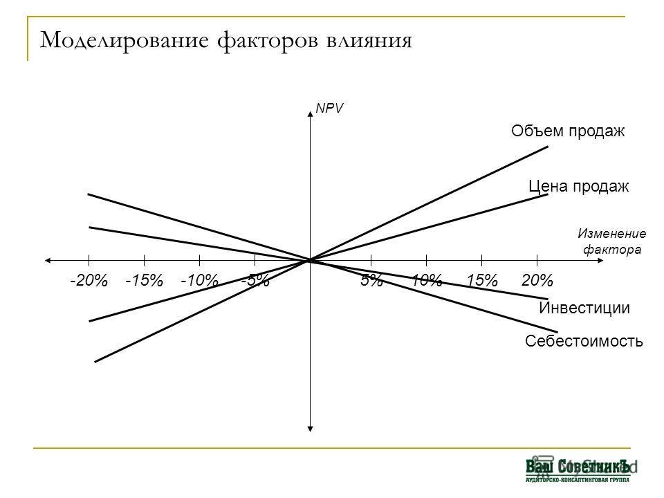 Моделирование факторов влияния NPV -5%-10%-15%-20%20%15%10%5% Изменение фактора Объем продаж Цена продаж Инвестиции Себестоимость