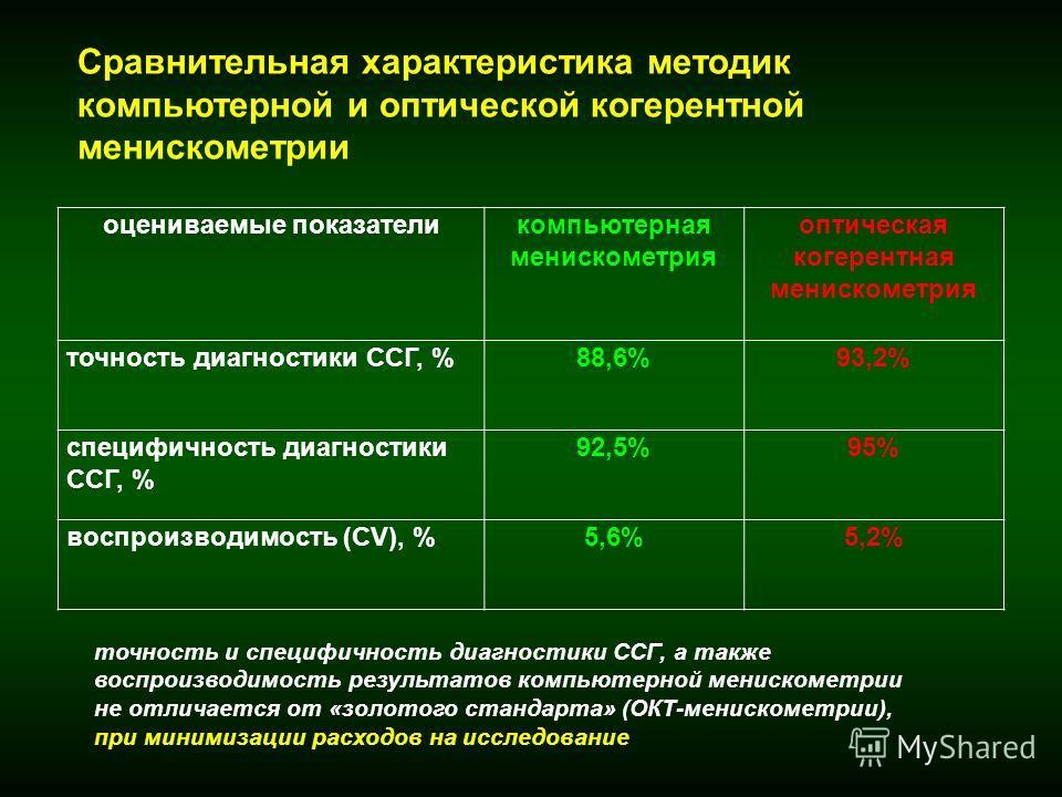 оцениваемые показателикомпьютерная менискометрия оптическая когерентная менискометрия точность диагностики ССГ, %88,6%93,2% специфичность диагностики ССГ, % 92,5%95% воспроизводимость (CV), %5,6%5,2% Сравнительная характеристика методик компьютерной