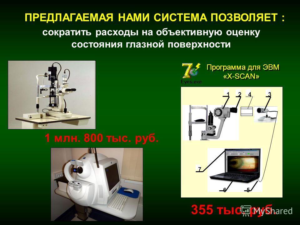 сократить расходы на объективную оценку состояния глазной поверхности 1 млн. 800 тыс. руб. 355 тыс. руб. Программа для ЭВМ «X-SCAN» Программа для ЭВМ «X-SCAN» 123 56 7 4 ПРЕДЛАГАЕМАЯ НАМИ СИСТЕМА ПОЗВОЛЯЕТ :