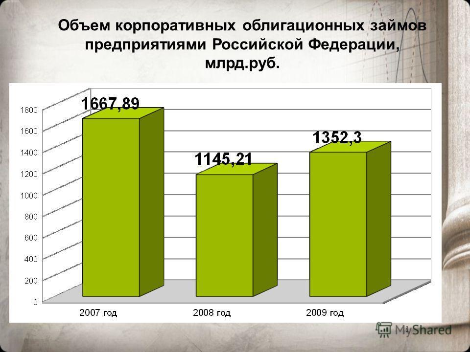 1 Объем корпоративных облигационных займов предприятиями Российской Федерации, млрд.руб.