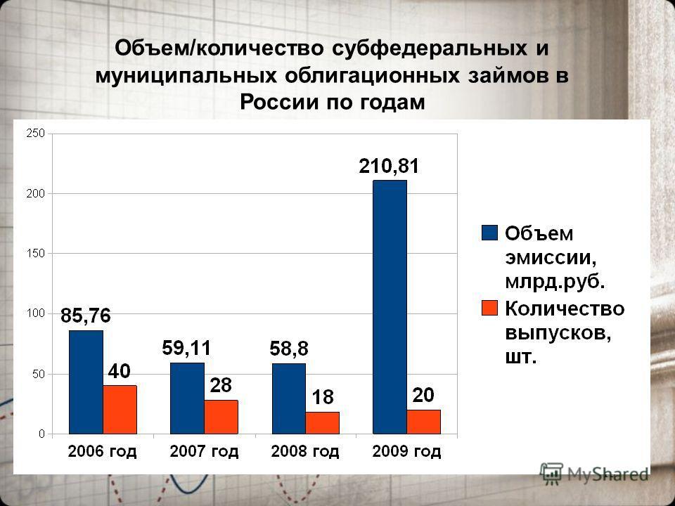 13 Объем/количество субфедеральных и муниципальных облигационных займов в России по годам