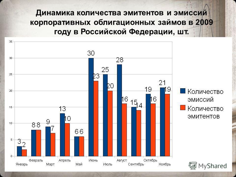 3 Динамика количества эмитентов и эмиссий корпоративных облигационных займов в 2009 году в Российской Федерации, шт.