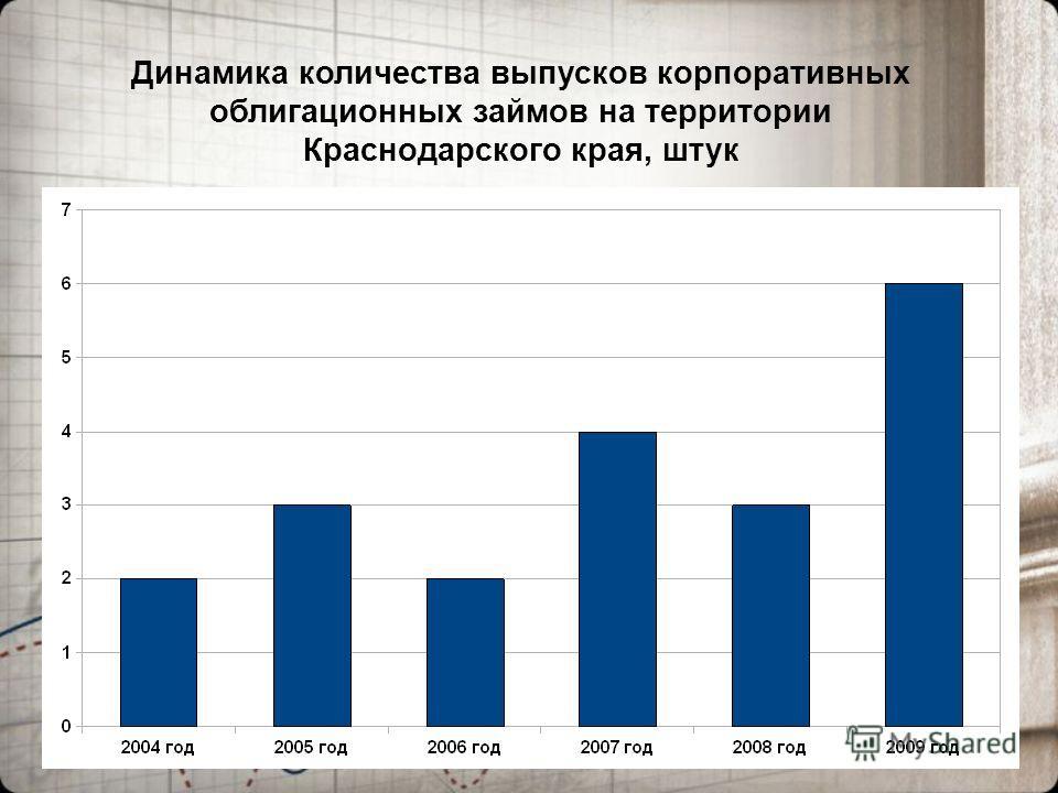 6 Динамика количества выпусков корпоративных облигационных займов на территории Краснодарского края, штук