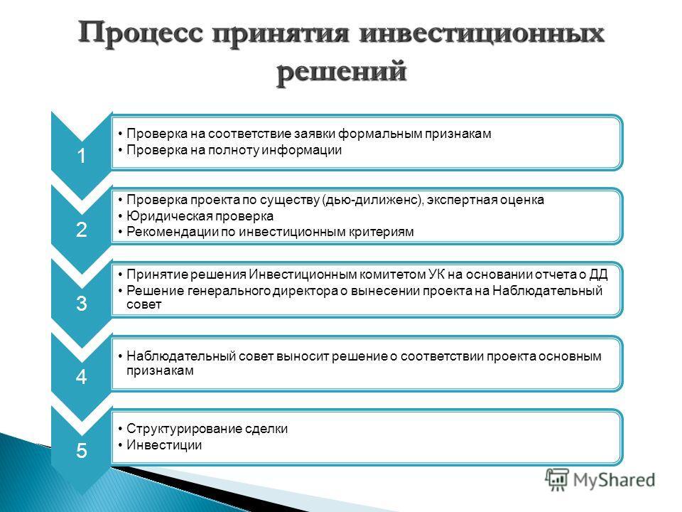 1 Проверка на соответствие заявки формальным признакам Проверка на полноту информации 2 Проверка проекта по существу (дью-дилиженс), экспертная оценка Юридическая проверка Рекомендации по инвестиционным критериям 3 Принятие решения Инвестиционным ком