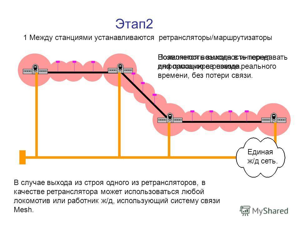 Этап2 1 Между станциями устанавливаются ретрансляторы/маршрутизаторы Единая ж/д сеть. Появляется возможность передавать информацию в режиме реального времени, без потери связи. В случае выхода из строя одного из ретрансляторов, в качестве ретранслято