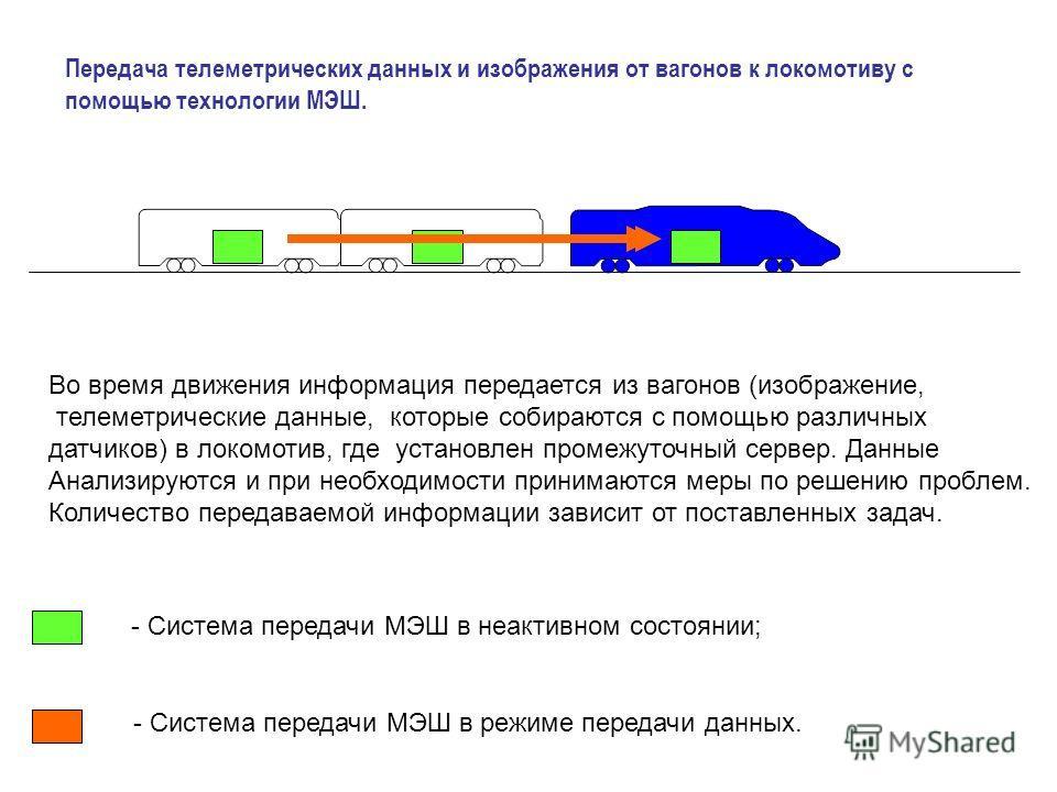 Передача телеметрических данных и изображения от вагонов к локомотиву с помощью технологии МЭШ. - Система передачи МЭШ в неактивном состоянии; - Система передачи МЭШ в режиме передачи данных. Во время движения информация передается из вагонов (изобра